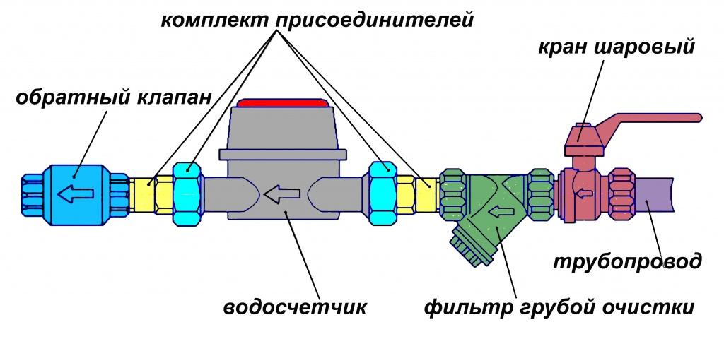 схема установки счетчика воды в частном доме